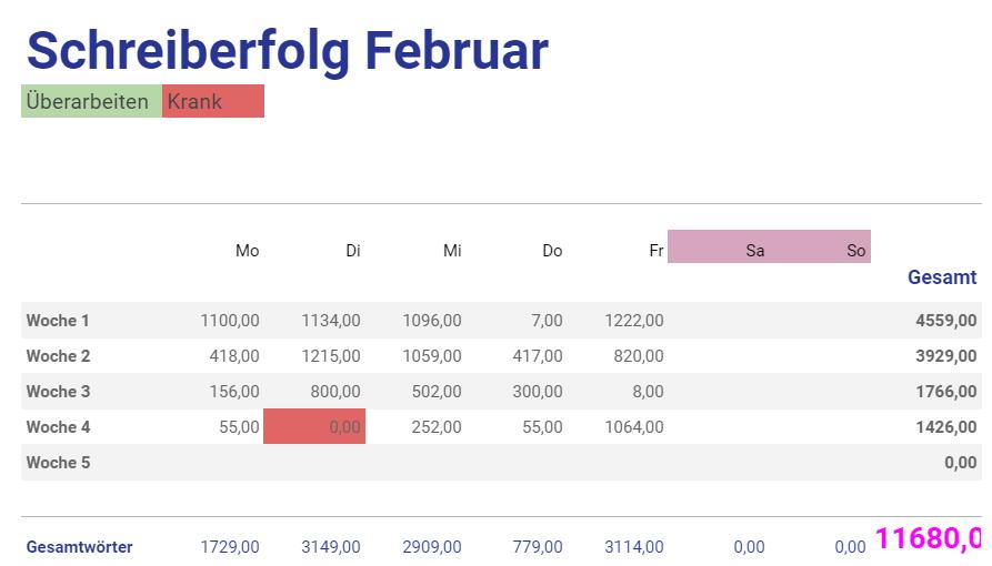 Eine Excel-Tabelle, die die Anzahl der geschriebenen Worte nach Tag zeigt. Insgesamt sind es über 11.000 Worte geworden.