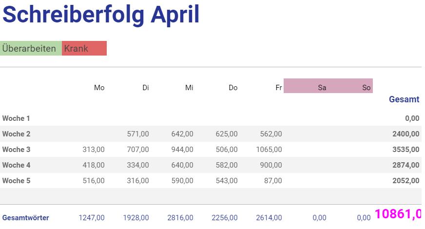 Eine Tabelle nach Wochentagen von links nach rechts und Wochen von oben nach unten sortiert, in der ich für jeden Tag die Wortzahl eintrage. Insgesamt waren es etwa 10.800 Wörter im April.