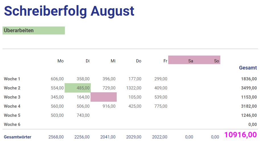Eine Tabelle, nach Wochentagen und ganzen Wochen geordnet. Darin sieht man, wie viele Wörter an welchem Tag geschrieben wurden. Ein Tag ist dabei grün, was für Überarbeiten steht, einer rot, also ein Krankheitstag. Insgesamt sind etwa 10.900 Wörter zusammengekommen.